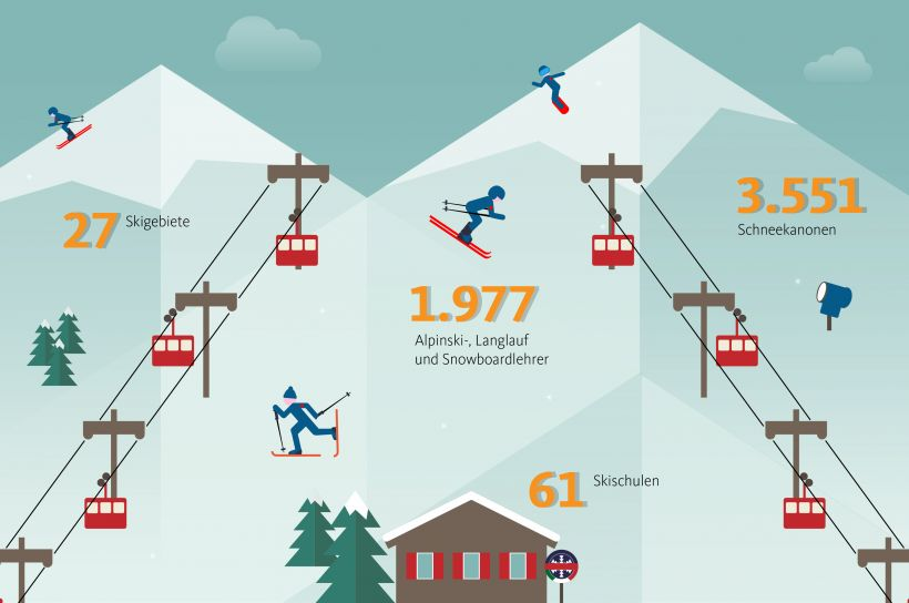 infografik skiresorts de
